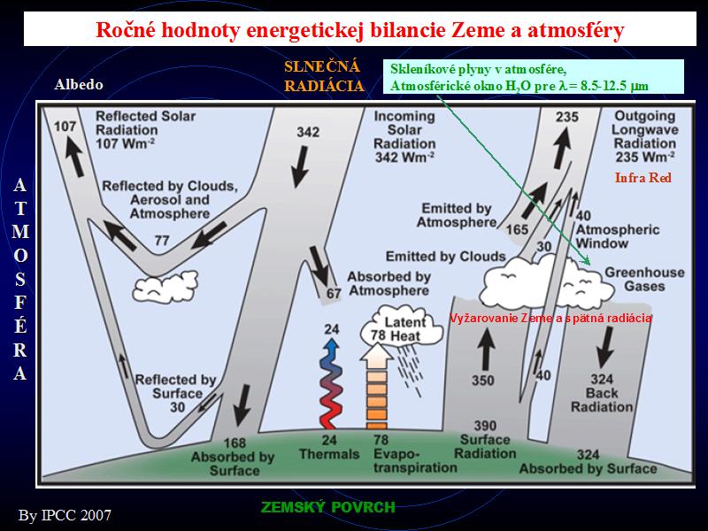 energeticka-bilancia-zeme