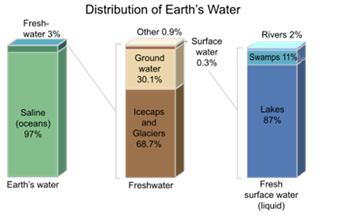 distribucia vody.png