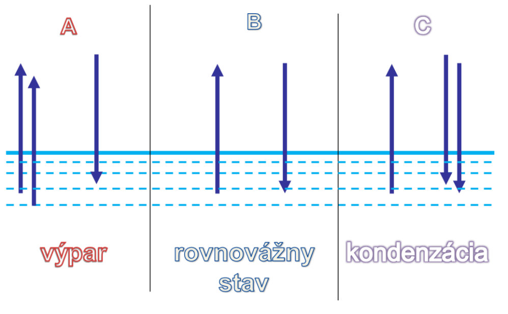 obr-1-fyzikalna-podstata-vyparu